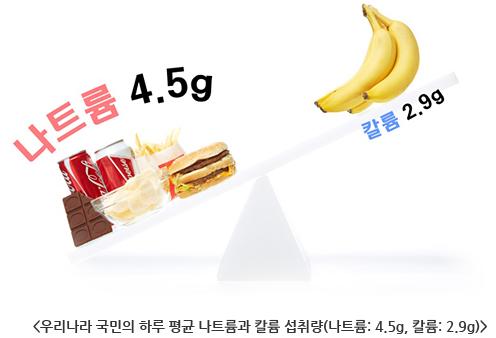 우리나라 국민의 하루 평균 나트륨과 칼륨 섭취량(나트륨: 4.5g, 칼륨: 2.9g)