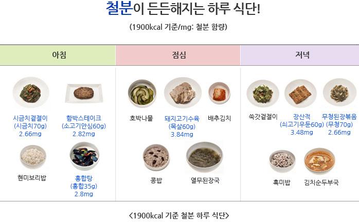 철분이 든든해지는 하루 식단 -  아침 : 시금치겉절이(2.66mg), 함박스테이크(2.82mg), 현미보리밥, 홍합탕(2.8mg) // 점심 : 호박나물, 돼지고기수육(3.84mg), 배추김치, 콩밥, 열무된장국 // 저녁 : 쑥갓겉절이, 장산적(3.48mg), 무청된장볶음(2.66mg), 흑미밥, 김치순두부국 // 1900kcal 기준 철분 하루 식단