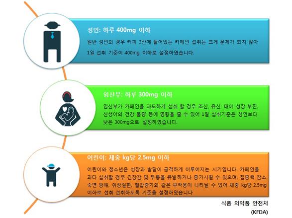 *성인 : 하루 400mg 이하. 일반 성인의 경우 커피 3잔에 들어있는 카페인 섭취는 크게 문제가 되지 않아 1일 섭취 기준이 400mg 이하로 설정하였습니다. *임산부 : 하루 300mg 이하. 임산부가 카페인을 과도하게 섭취 할 경우 조산, 유산, 태아 성장 부진, 신생와의 건강 불량 등에 영향을 줄 수 있어 1일 섭취기준은 성인보다 낮은 300mg으로 설정하였습니다. *어린이 : 체중 kg당 2.5mg 이하. 어린이와 청소년은 성장과 발달이 급격하게 이루어지는 시기입니다. 카페인을 과다 섭취할 경우 긴장감 및 두통을 유발하거나 증가시킬 수 있으며, 집중력 감소, 숙명 방해, 위장질환, 혈압증가와 같은 부작용이 나타날 수 있어 체중 kg당 2.5mg 이하로 섭취하도록 기준을 설정하였습니다. - 식품 의약품 안전처(KFDA)