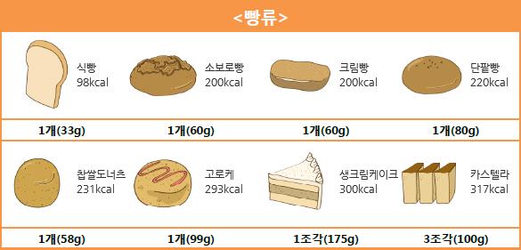 <빵류> 식빵 1개(33g) - 98kcal, 소보로빵 1개(60g) -200kcal, 크림빵 1개(60g) - 200kcal, 단팥빵 1개(80g) - 220kcal, 찹쌀도너츠 1개(58g) - 231kcal, 고로케 1개(99g) - 293kcal, 생크림케이크 1조각(175g) - 300kcal, 카스텔라 3조각(100g) - 317kcal.