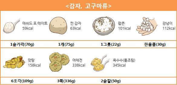 <감자, 고구마류> 매쉬드 포테이토 1숟가락(70g) - 59kcal, 찐 감자 1개(75g) - 63kcal, 팝콘 1그릇(22g) - 101kcal, 강냉이 한움큼(30g) - 112kcal, 맛탕 6조각(109g) - 158kcal, 야채전 3쪽(336g) - 338kcal, 옥수수(통조림 2숟갈(50g) - 345kcal.