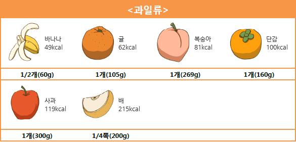 <과일류> 바나나 1/2개(60g) - 49kcal, 귤 1개(105g) - 62kcal, 복숭아 1개(269g) - 81kcal, 단감 1개(160g) - 100kcal, 사과 1개(300g) - 119kcal, 배 1/4쪽(200g) - 215kcal.
