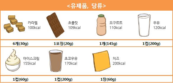 <유제품, 당류> 카라멜 6개(30g) - 100kcal, 초콜릿 1포장(20g) - 109kcal, 요구르트 1개(145g) - 110kcal, 우유 1컵(200g) - 120kcal, 아이스크림 1컵(60g) - 155kcal, 초코우유 1컵(200g) - 170kcal, 치즈 1장(60g) - 200kcal.