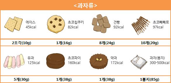 <과자류> 에이스 2조각(10g) - 45kcal, 초코칩쿠키 1개(16g) - 82kcal, 건빵 8개(24g) - 92kcal, 초코빼빼로 - 10개(20g) - 97kcal, 유과 5개(30g) - 125kcal, 초코파이 1개(38g) - 160kcal, 약과 1개(38g) - 172kcal, 과자(봉지) 1봉지(85g) - 300-500kcal.