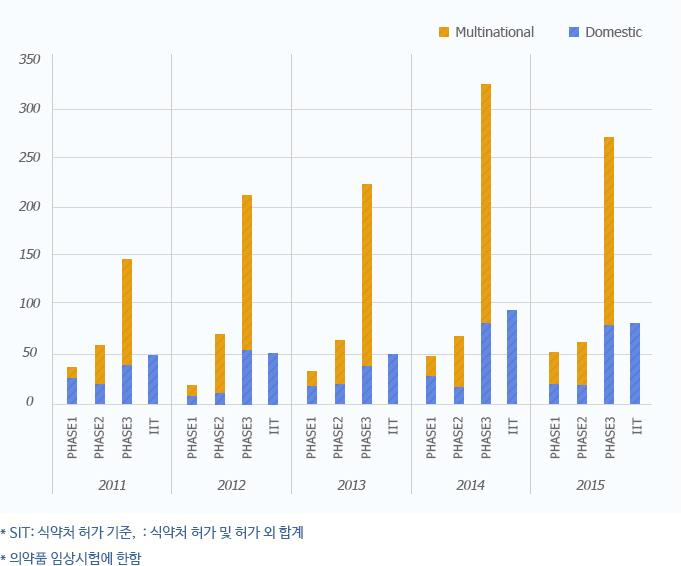 partners phase 별 임상시험 수행실적에 대한 2011년부터 2015년까지의 그래프