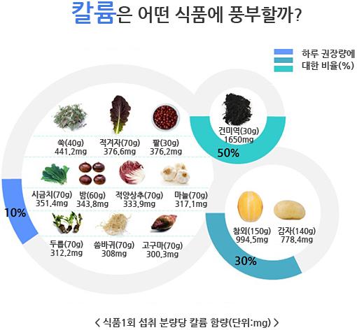 칼륨이 풍부한 식품들 쑥, 적겨자, 팥, 시금치, 밤, 적양상추, 마늘, 두릅, 씀바귀, 고구마, 건미역, 참외, 감자