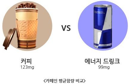 <카페인 평균함량 비교> 커피(123mg) vs 에너지 드링크(99mg)