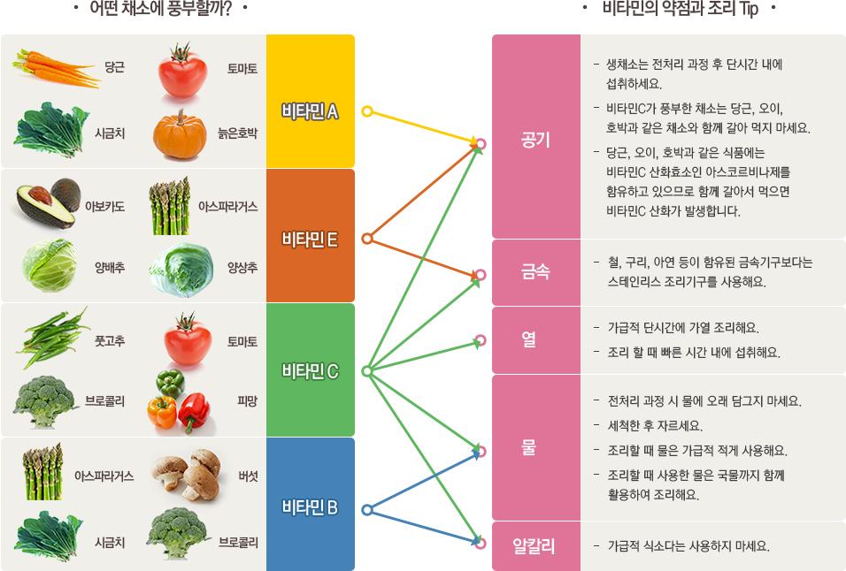 비타민 종류별 약점과 조리tip