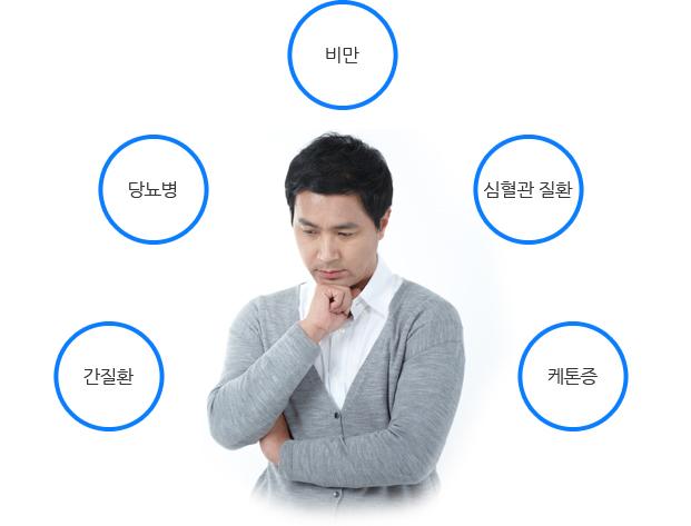 생각하는 남자 주변으로 간질환, 당뇨병, 비만, 심혈관 질환, 케톤증 단어가 떠있다.