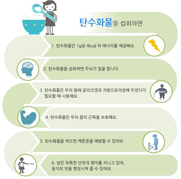 탄수화물을 섭취하면 1) 탄수화물은 1g당 4kcal의 에너지를 제공해요. 2) 탄수화물을 섭취하면 두뇌가 일을 합니다. 3) 탄수화물은 우리 몸에 글리코겐과 지방으로 저장해 두었다가 필요할 때 사용해요. 4) 탄수화물은 우리 몸의 근육을 보호해요. 5) 탄수화물을 먹으면 케톤증을 예방할 수 있어요. 6)당은 독특한 단맛과 향미를 지니고 있어, 음식의 맛을 향상시켜 줄 수 있어요.