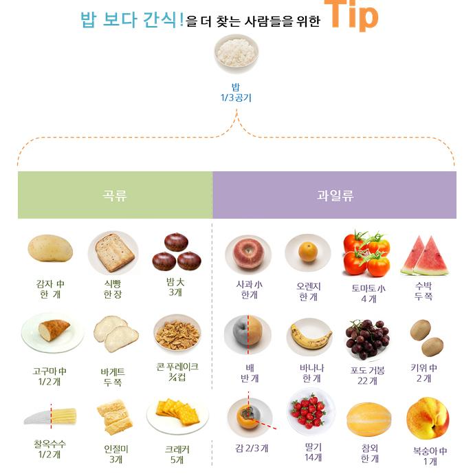 밥 보다 간식!을 더 찾는 사람들을 위한 Tip. 밥 1/3공기 = (곡류) 감자 中 한 개, 식빵 한 장, 밤 大 3개, 고구마 中 1/2개, 바게트 두 쪽, 콘푸레이크 3/4컵, 찰옥수수 1/2개, 인절미 3개, 크래커 5개. (과일류) 사과 小 한 개, 오렌지 한 개, 토마토 小 4개, 수박 두 쪽, 배 반 개, 바나나 한 개, 포도 거봉 22개, 키위 中 2개, 감 2/3개, 딸기 14개, 참외 한 개, 복숭아 中 1개.
