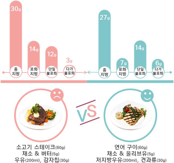소고기 스테이크(60g), 채소&버터(5g), 우유(200ml), 감자칩(30g) : 총 지방 30g - 포화지방(14g), 단일불포화(12g), 다가불포화(3g) VS 연어 구이(60g), 채소&올리브유(5g), 저지방우유(200ml), 견과류(30g) : 총 지방 27g - 포화지방(7g), 단일불포화(14g), 다가불포화(6g)