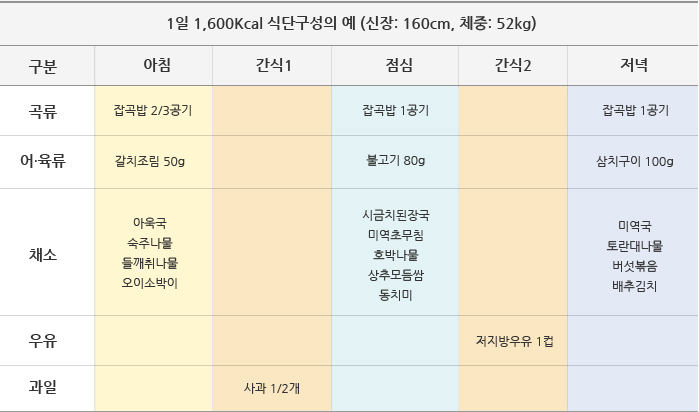 1일 1,600Kcal 식단 구성의 예(신장: 160cm, 체중: 52kg)